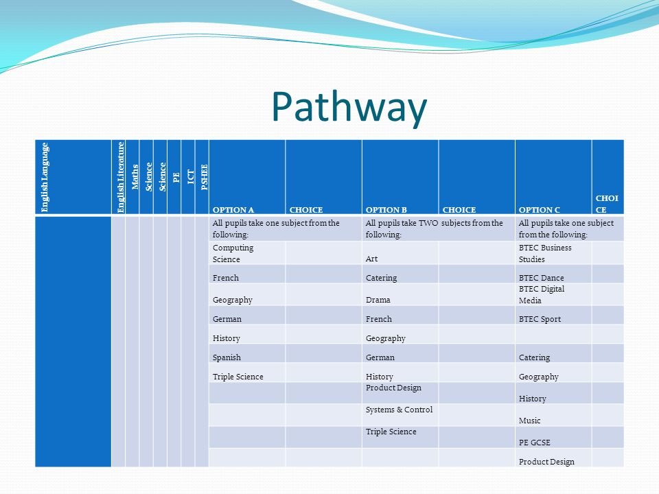 Pathway English Language English Literature Maths Science PE ICT PSHEE OPTION ACHOICEOPTION BCHOICEOPTION C CHOI CE All pupils take one subject from the following: All pupils take TWO subjects from the following: All pupils take one subject from the following: Computing Science Art BTEC Business Studies French Catering BTEC Dance Geography Drama BTEC Digital Media German French BTEC Sport History Geography Spanish German Catering Triple Science History Geography Product Design History Systems & Control Music Triple Science PE GCSE Product Design