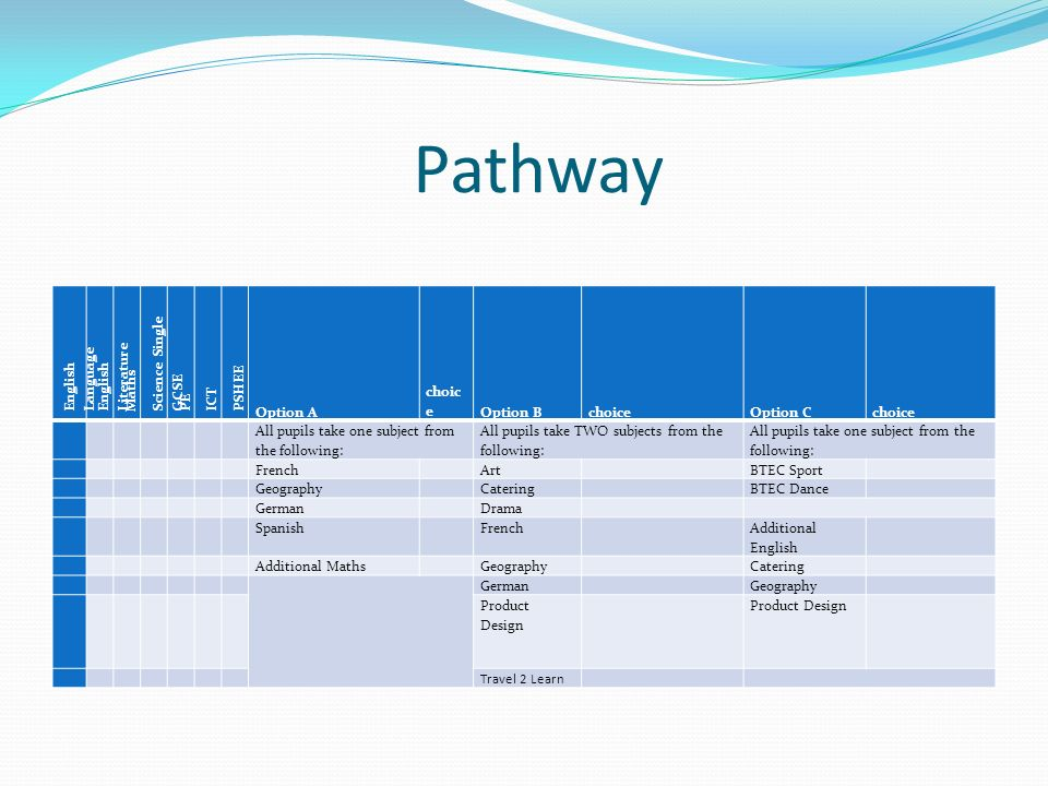Pathway English Language English Literature Maths Science Single GCSE PE ICT PSHEE Option A choic eOption BchoiceOption Cchoice All pupils take one subject from the following: All pupils take TWO subjects from the following: All pupils take one subject from the following: French Art BTEC Sport Geography Catering BTEC Dance German Drama Spanish French Additional English Additional Maths Geography Catering German Geography Product Design Travel 2 Learn