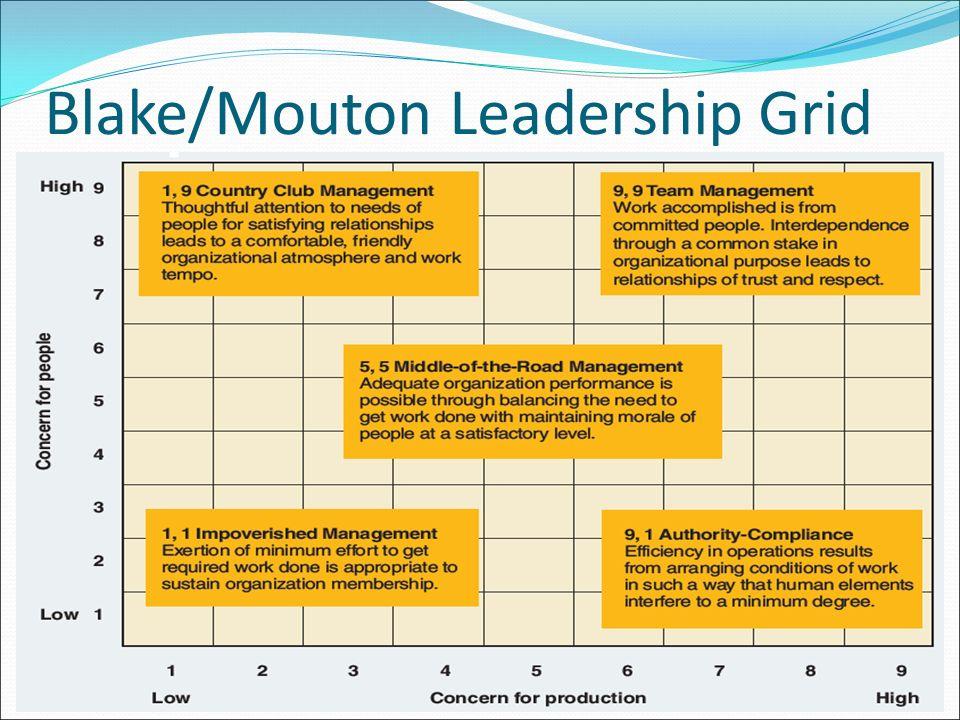 Blake/Mouton Leadership Grid