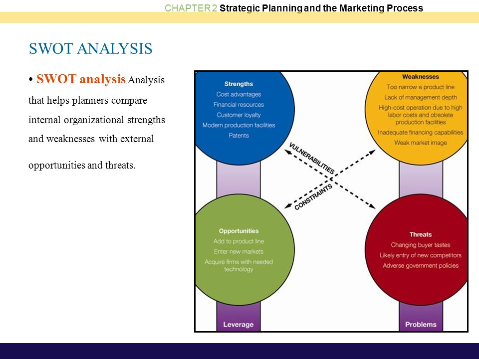 strategic plan part 2 swott Bus 475 week 3 strategic plan part 2: swot analysis paper conduct an internal and external environmental analysis, and a supply chain analysis for your proposed new.