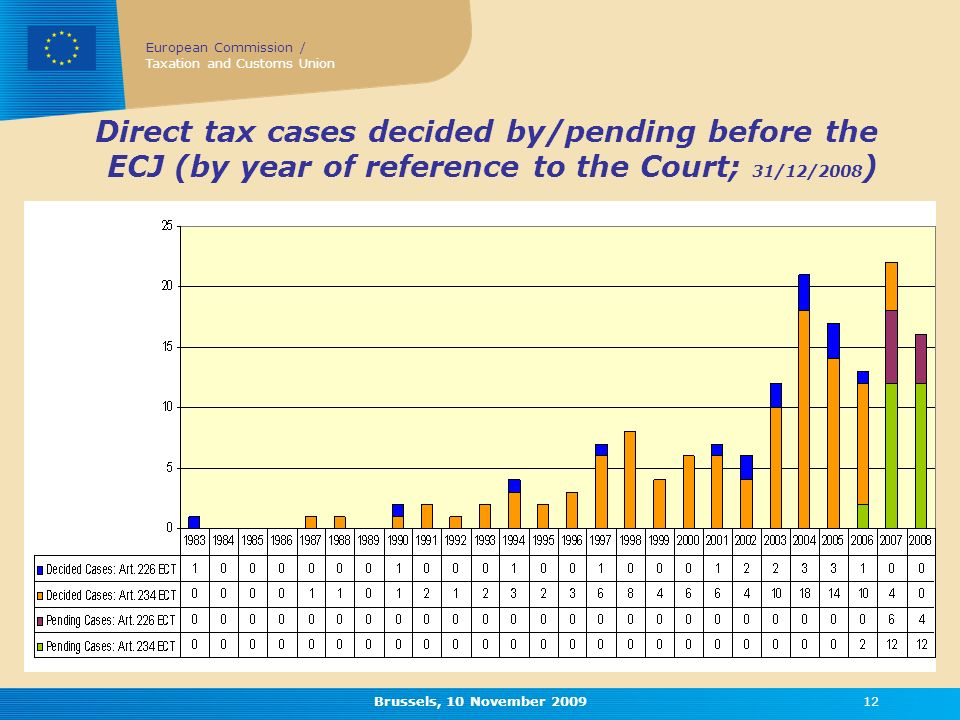 European Commission / Taxation and Customs Union Brussels, 10 November Direct tax cases decided by/pending before the ECJ (by year of reference to the Court; 31/12/2008 )