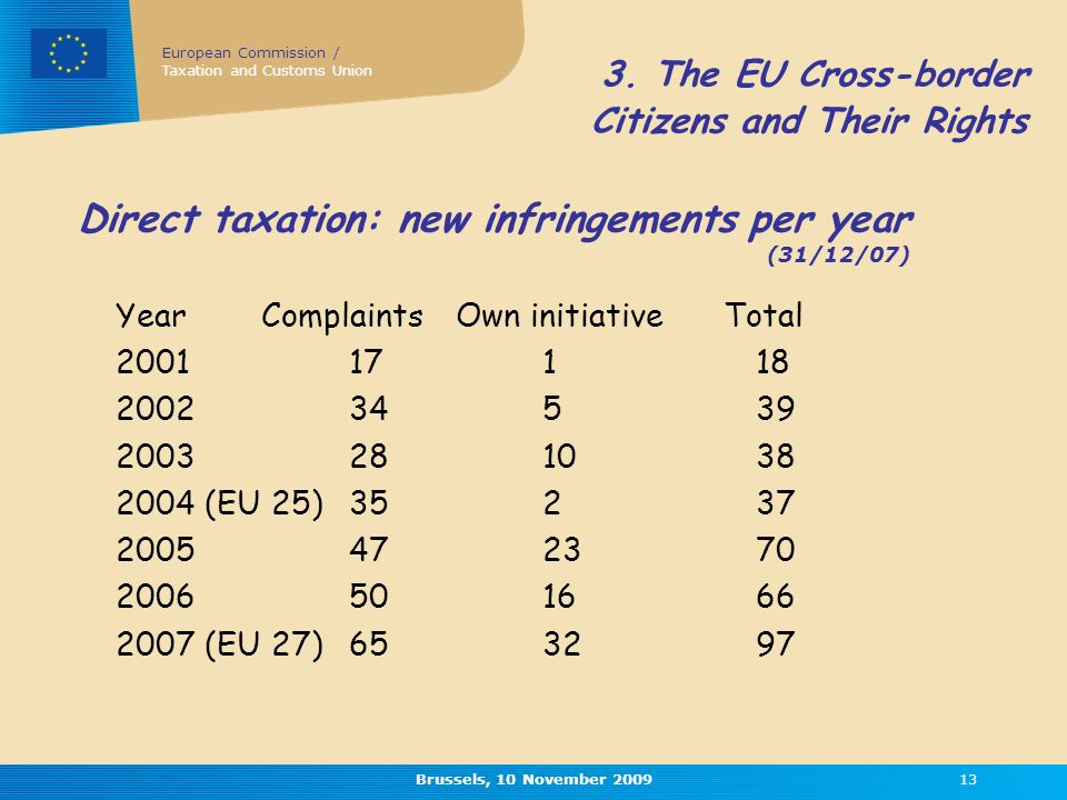 European Commission / Taxation and Customs Union Brussels, 10 November Direct taxation: new infringements per year (31/12/07) Year Complaints Own initiative Total (EU 25) (EU 27)