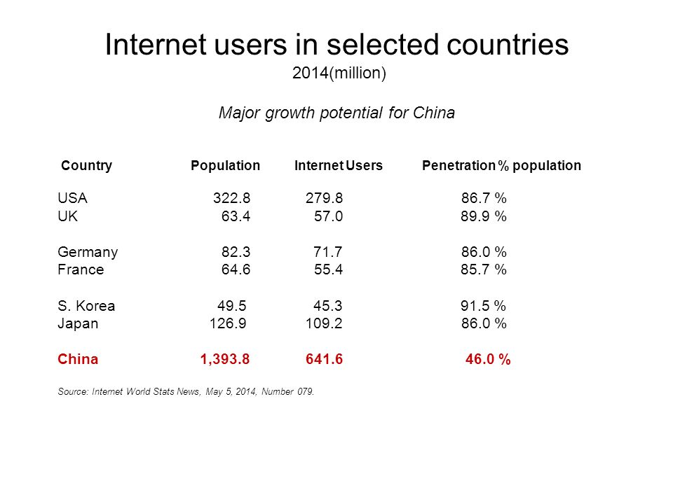 Internet users in selected countries 2014(million) Major growth potential for China Country Population Internet Users Penetration % population USA % UK % Germany % France % S.