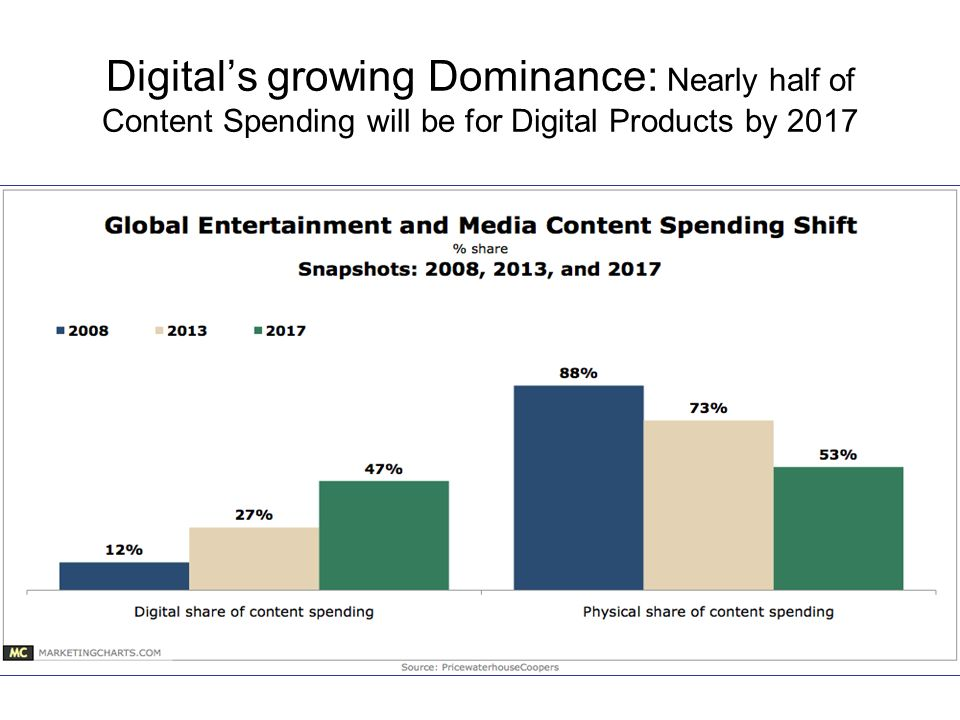 Digital's growing Dominance: Nearly half of Content Spending will be for Digital Products by 2017