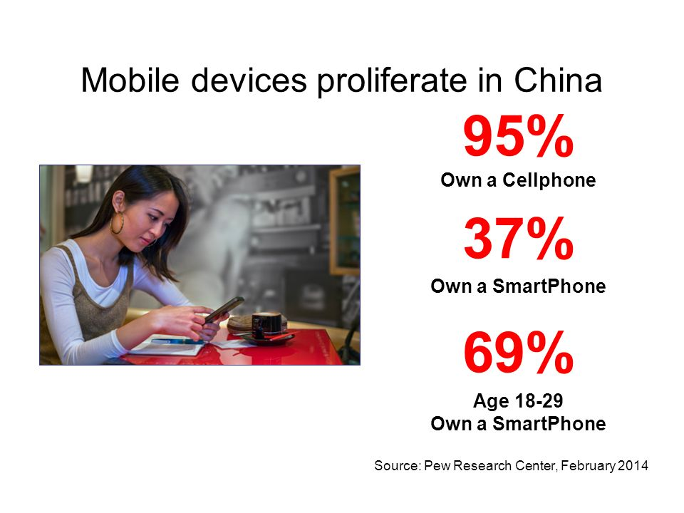 Mobile devices proliferate in China 95% Own a Cellphone 37% Own a SmartPhone 69% Age Own a SmartPhone Source: Pew Research Center, February 2014