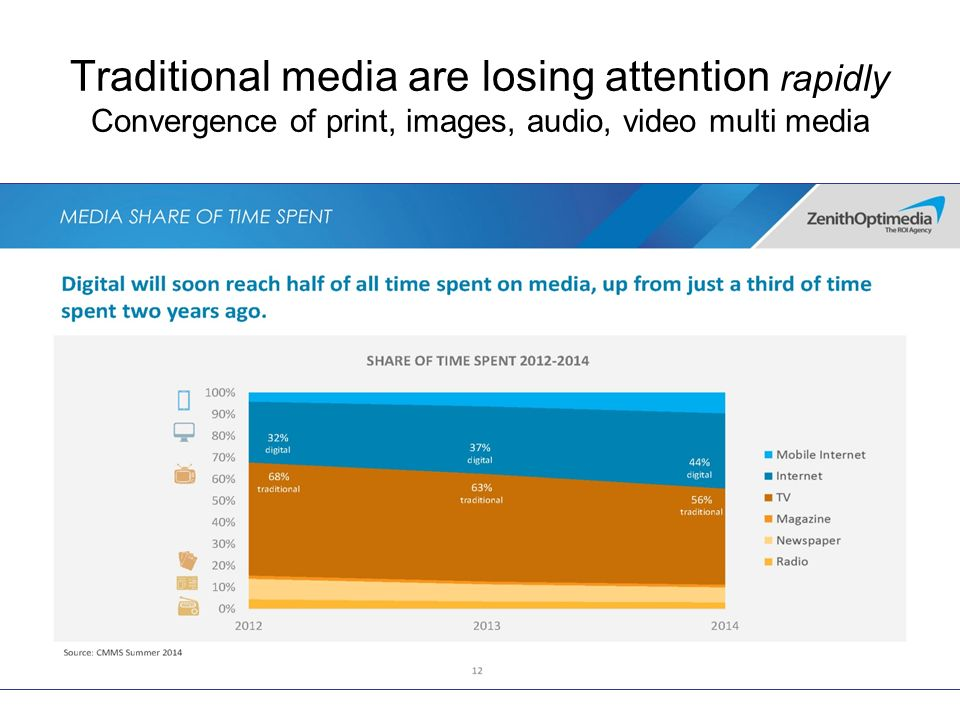 Traditional media are losing attention rapidly Convergence of print, images, audio, video multi media