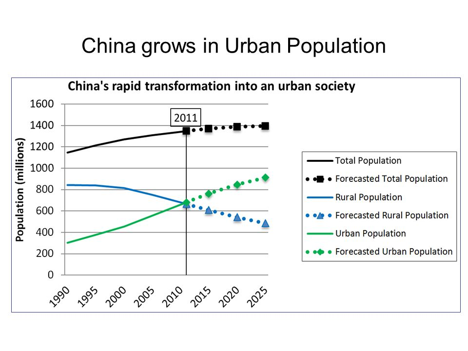 China grows in Urban Population