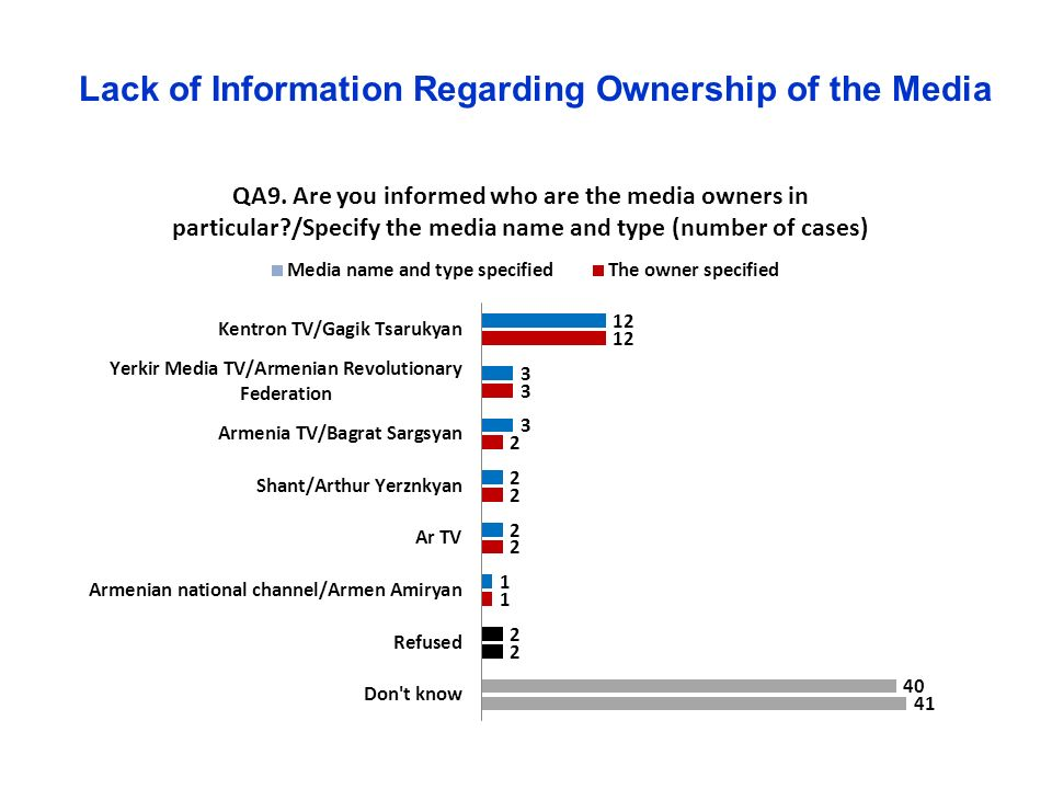 Lack of Information Regarding Ownership of the Media