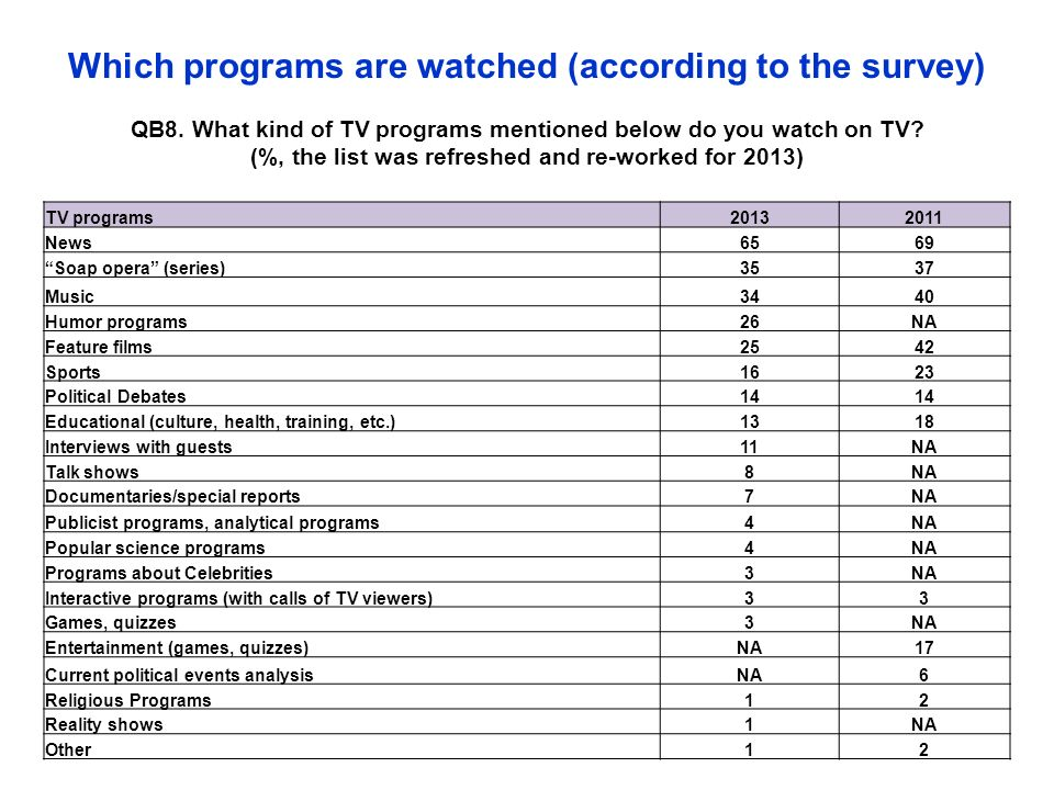 Which programs are watched (according to the survey) QB8.