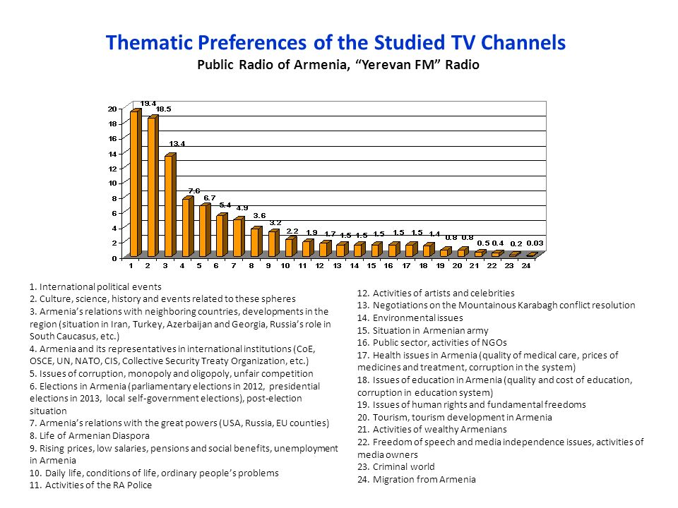 Thematic Preferences of the Studied TV Channels Public Radio of Armenia, Yerevan FM Radio 1.