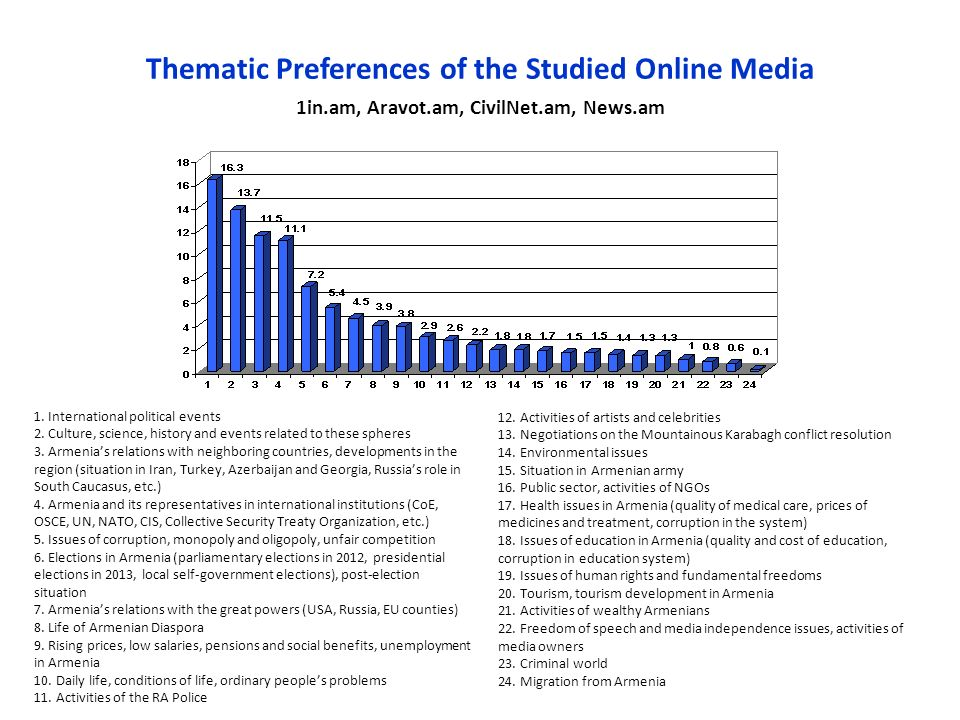 Thematic Preferences of the Studied Online Media 1in.am, Aravot.am, CivilNet.am, News.am 1.