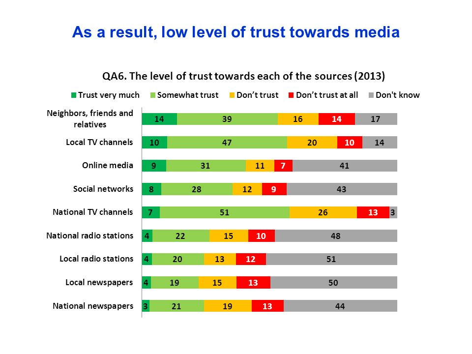 As a result, low level of trust towards media