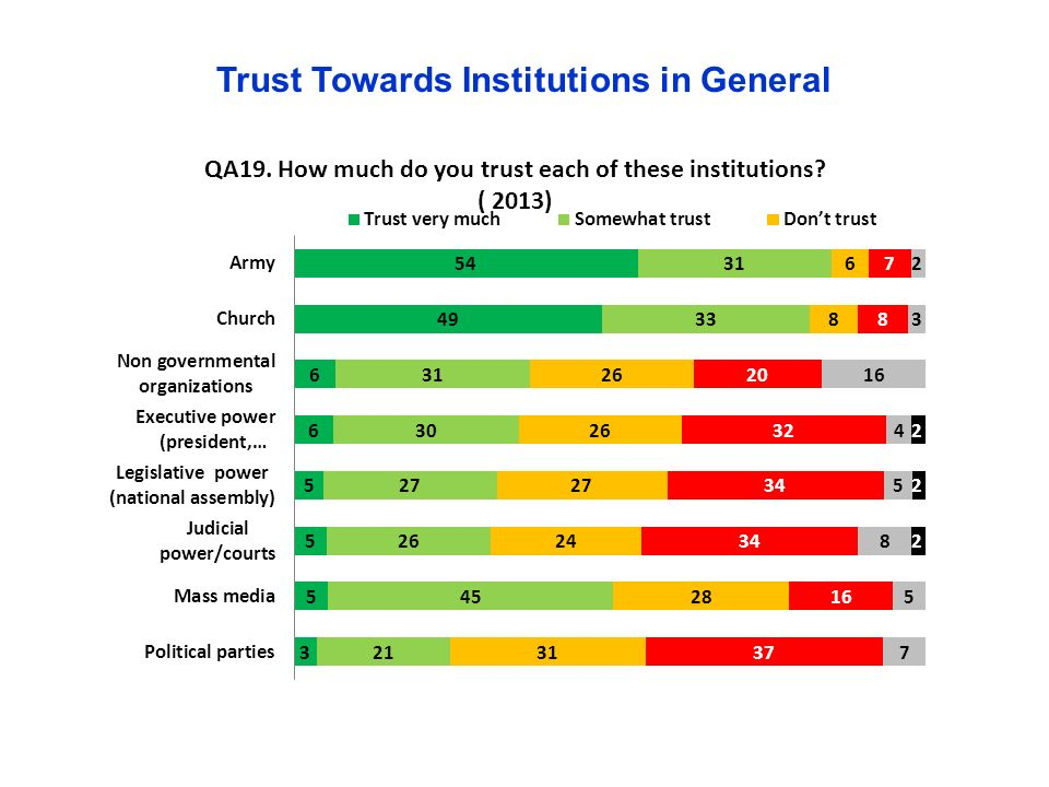 Trust Towards Institutions in General