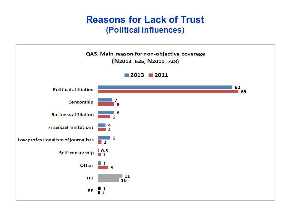 Reasons for Lack of Trust (Political influences)