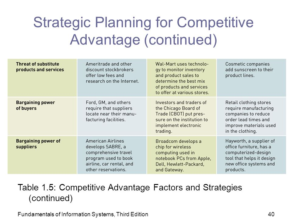 Fundamentals of Information Systems, Third Edition40 Strategic Planning for Competitive Advantage (continued) Table 1.5: Competitive Advantage Factors and Strategies (continued)