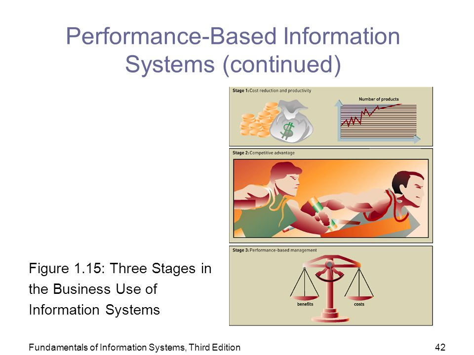 Fundamentals of Information Systems, Third Edition42 Performance-Based Information Systems (continued) Figure 1.15: Three Stages in the Business Use of Information Systems