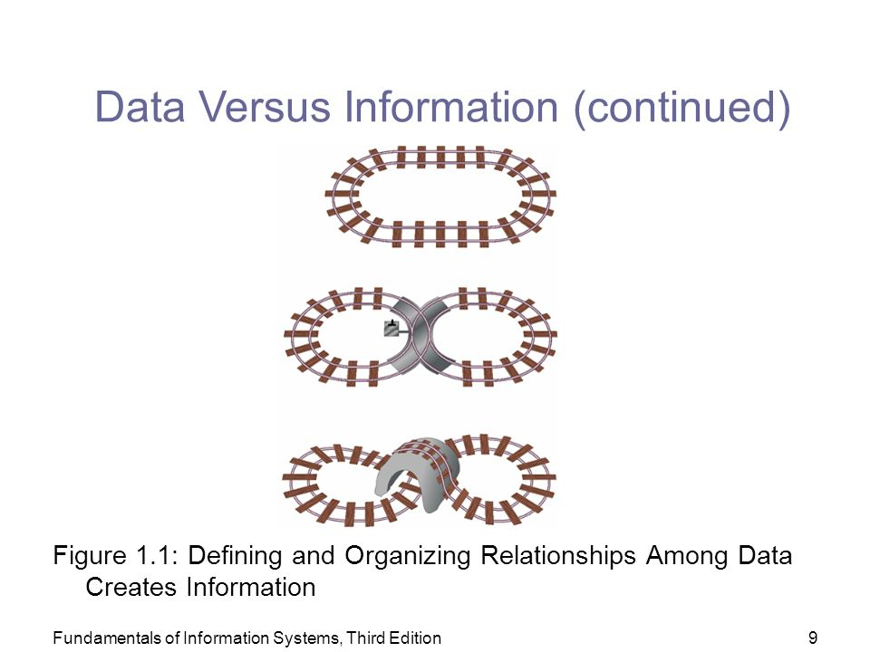 Fundamentals of Information Systems, Third Edition9 Figure 1.1: Defining and Organizing Relationships Among Data Creates Information Data Versus Information (continued)