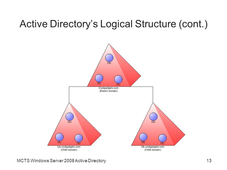 MCTS Windows Server 2008 Active Directory13 Active Directory's Logical Structure (cont.)