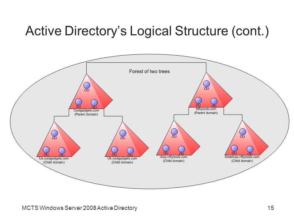 MCTS Windows Server 2008 Active Directory15 Active Directory's Logical Structure (cont.)