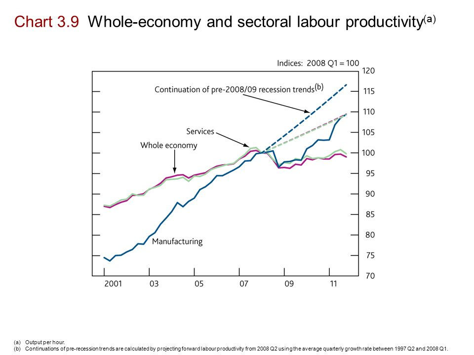 Chart 3.9 Whole-economy and sectoral labour productivity (a) (a)Output per hour.
