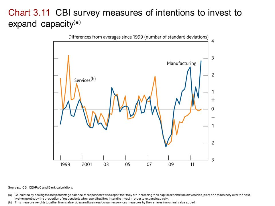 Chart 3.11 CBI survey measures of intentions to invest to expand capacity (a) Sources: CBI, CBI/PwC and Bank calculations.