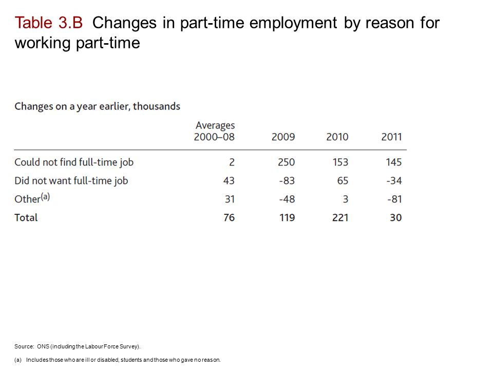 Table 3.B Changes in part-time employment by reason for working part-time Source: ONS (including the Labour Force Survey).