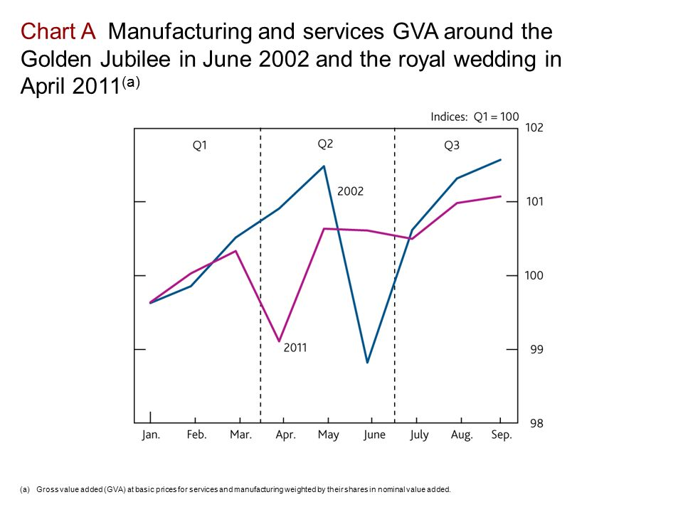 (a)Gross value added (GVA) at basic prices for services and manufacturing weighted by their shares in nominal value added.