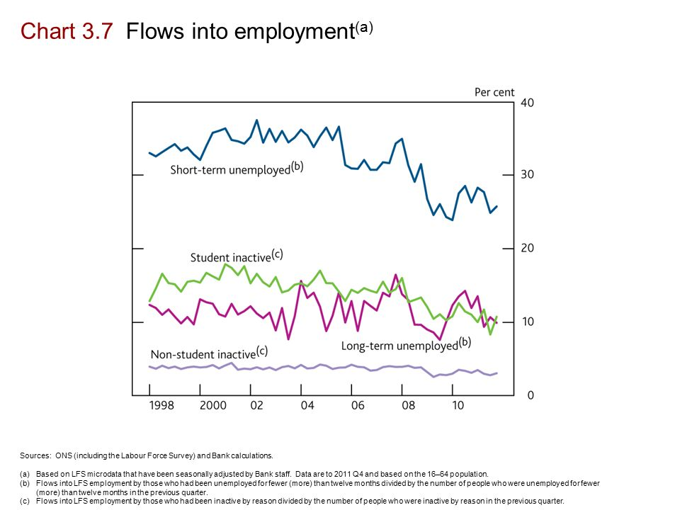 Chart 3.7 Flows into employment (a) Sources: ONS (including the Labour Force Survey) and Bank calculations.