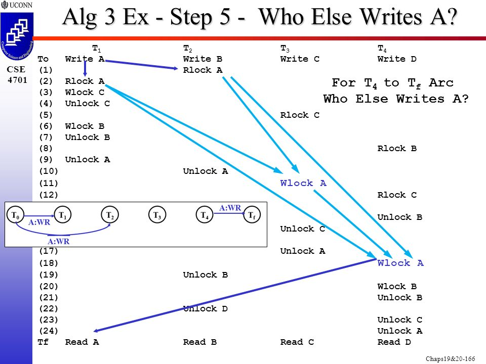 Chaps19&20-166 CSE 4701 T 1 T 2 T 3 T 4 ToWrite AWrite BWrite CWrite D (1) Rlock A (2)Rlock A (3)Wlock C (4) Unlock C (5)Rlock C (6) Wlock B (7)Unlock B (8)Rlock B (9)Unlock A (10)Unlock A (11) Wlock A (12)Rlock C (13)Wlock D (14)Unlock B (15)Unlock C (16)Rlock B (17)Unlock A (18) Wlock A (19)Unlock B (20)Wlock B (21)Unlock B (22)Unlock D (23)Unlock C (24)Unlock A TfRead ARead BRead CRead D Alg 3 Ex - Step 5 - Who Else Writes A.