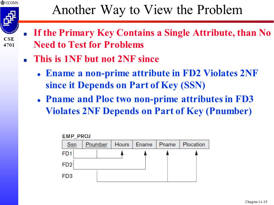 CSE 4701 Chapter 14-19 Another Way to View the Problem n If the Primary Key Contains a Single Attribute, than No Need to Test for Problems n This is 1NF but not 2NF since l Ename a non-prime attribute in FD2 Violates 2NF since it Depends on Part of Key (SSN) l Pname and Ploc two non-prime attributes in FD3 Violates 2NF Depends on Part of Key (Pnumber)