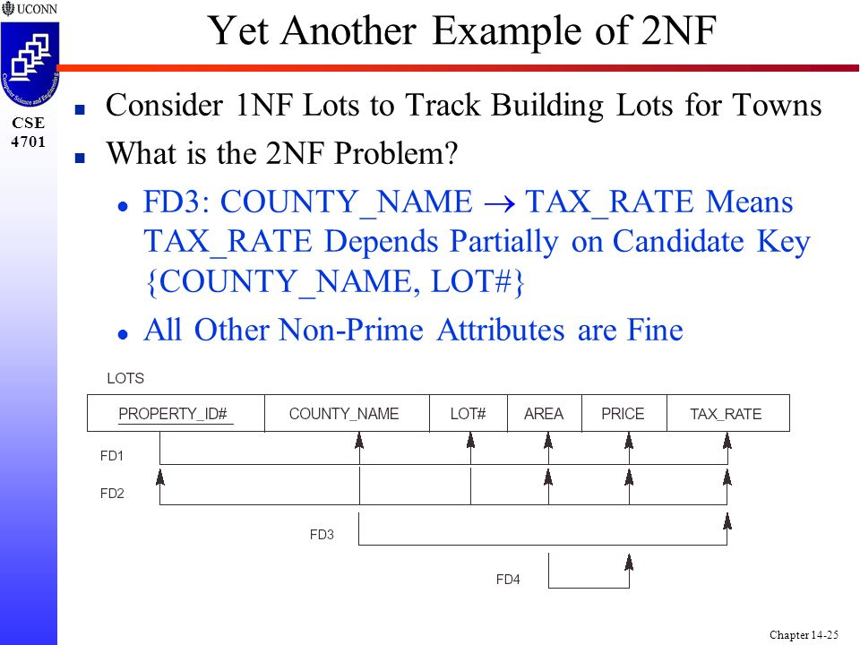 CSE 4701 Chapter 14-25 Yet Another Example of 2NF n Consider 1NF Lots to Track Building Lots for Towns n What is the 2NF Problem.