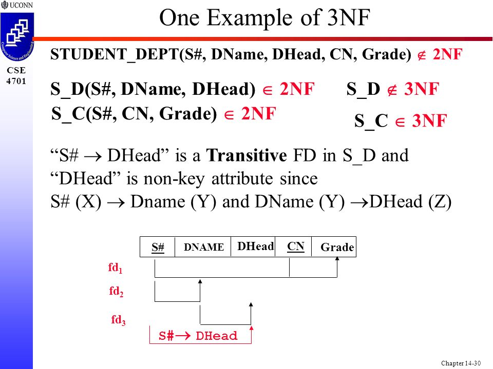 CSE 4701 Chapter 14-30 One Example of 3NF STUDENT_DEPT(S#, DName, DHead, CN, Grade)  2NF S_C(S#, CN, Grade)  2NF S_D(S#, DName, DHead)  2NFS_D  3NF S_C  3NF S#  DHead is a Transitive FD in S_D and DHead is non-key attribute since S# (X)  Dname (Y) and DName (Y)  DHead (Z) S#  DHead S# DHeadCN Grade DNAME fd 1 fd 2 fd 3