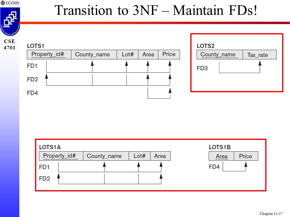 CSE 4701 Chapter 14-37 Transition to 3NF – Maintain FDs!