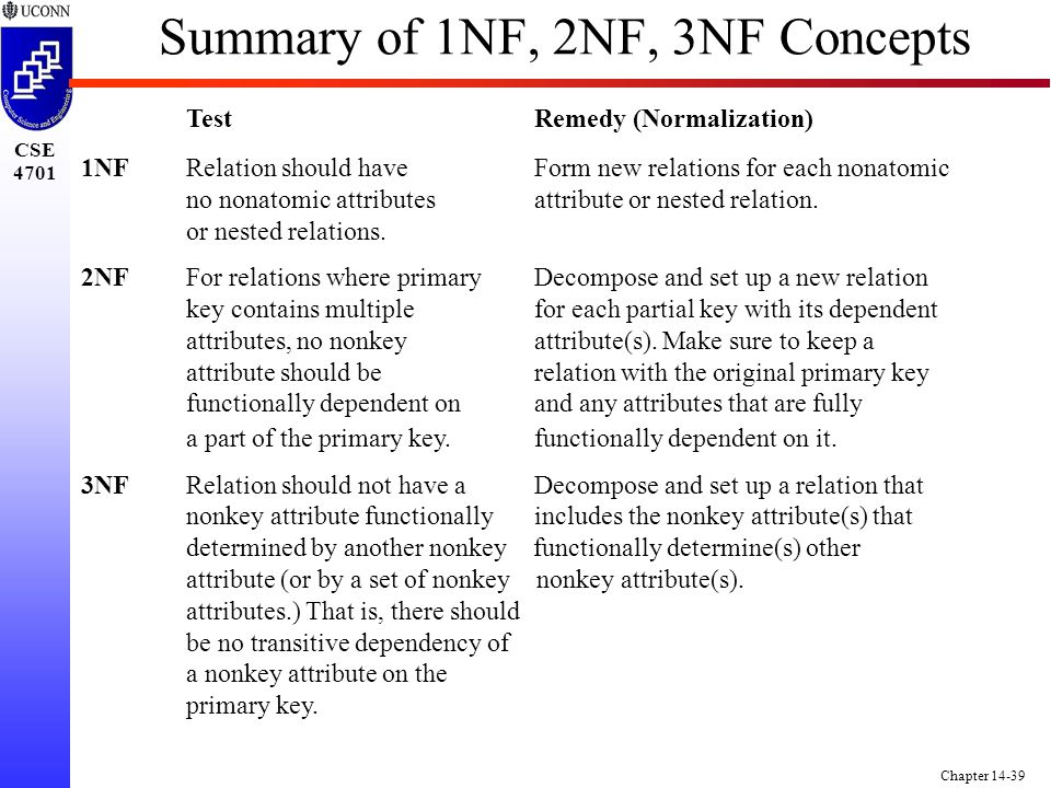 CSE 4701 Chapter 14-39 Summary of 1NF, 2NF, 3NF Concepts Test Remedy (Normalization) 1NF Relation should have Form new relations for each nonatomic no nonatomic attributes attribute or nested relation.