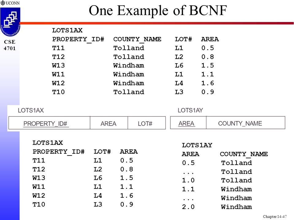 CSE 4701 Chapter 14-47 One Example of BCNF LOTS1AX PROPERTY_ID# LOT# AREA T11 L1 0.5 T12 L2 0.8 W13 L6 1.5 W11 L1 1.1 W12 L4 1.6 T10 L3 0.9 LOTS1AX PROPERTY_ID# COUNTY_NAME LOT# AREA T11 Tolland L1 0.5 T12 Tolland L2 0.8 W13 Windham L6 1.5 W11 Windham L1 1.1 W12 Windham L4 1.6 T10 Tolland L3 0.9 LOTS1AY AREA COUNTY_NAME 0.5 Tolland...
