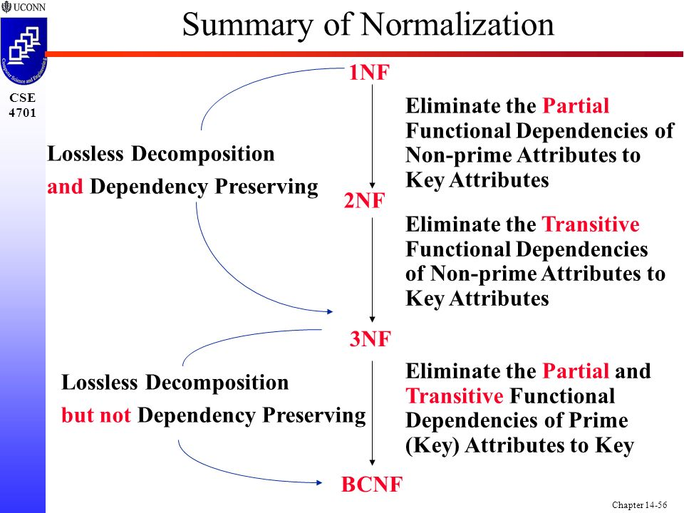 CSE 4701 Chapter 14-56 Summary of Normalization 2NF 3NF BCNF 1NF Eliminate the Partial Functional Dependencies of Non-prime Attributes to Key Attributes Eliminate the Transitive Functional Dependencies of Non-prime Attributes to Key Attributes Eliminate the Partial and Transitive Functional Dependencies of Prime (Key) Attributes to Key Lossless Decomposition but not Dependency Preserving Lossless Decomposition and Dependency Preserving