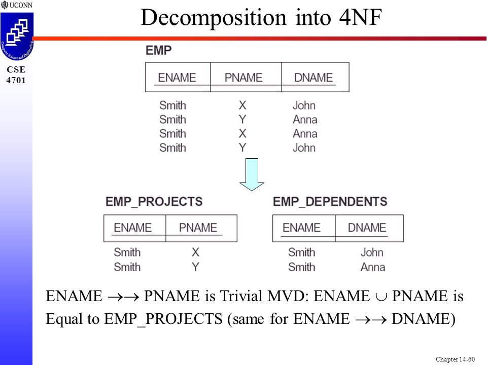 CSE 4701 Chapter 14-60 Decomposition into 4NF ENAME   PNAME is Trivial MVD: ENAME  PNAME is Equal to EMP_PROJECTS (same for ENAME   DNAME)