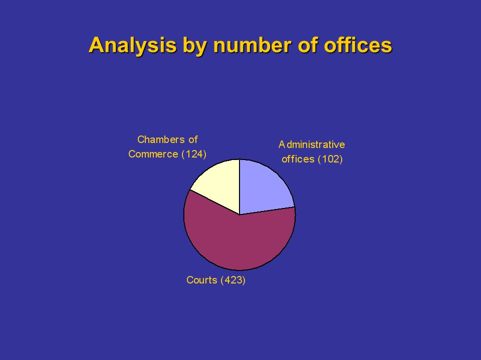 Analysis by number of offices