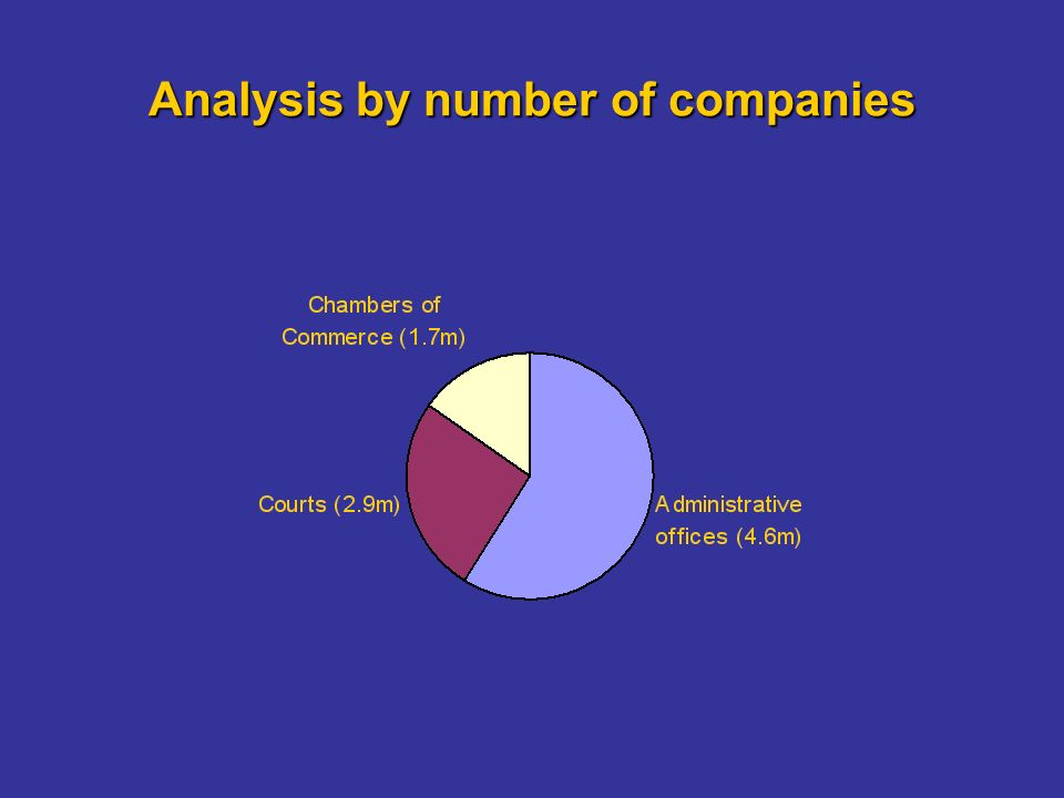 Analysis by number of companies