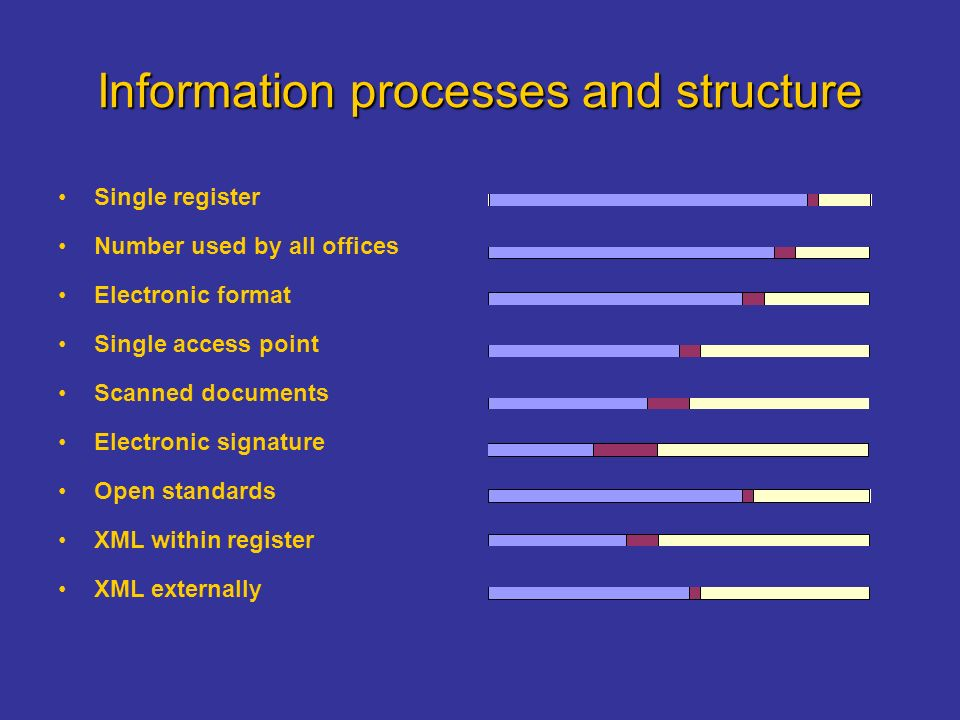 Information processes and structure Single register Number used by all offices Electronic format Single access point Scanned documents Electronic signature Open standards XML within register XML externally