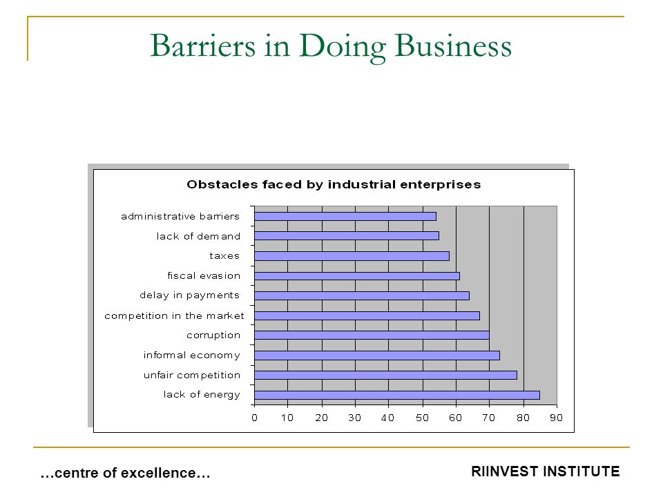 Barriers in Doing Business …centre of excellence… RIINVEST INSTITUTE