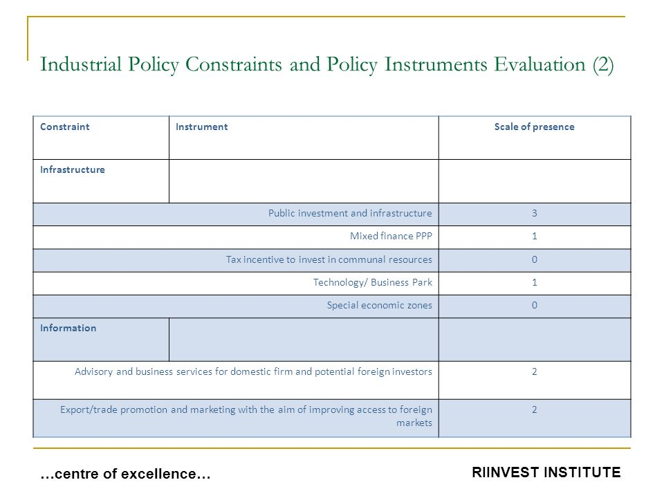 Industrial Policy Constraints and Policy Instruments Evaluation (2) ConstraintInstrumentScale of presence Infrastructure Public investment and infrastructure3 Mixed finance PPP1 Tax incentive to invest in communal resources0 Technology/ Business Park1 Special economic zones0 Information Advisory and business services for domestic firm and potential foreign investors2 Export/trade promotion and marketing with the aim of improving access to foreign markets 2 …centre of excellence… RIINVEST INSTITUTE
