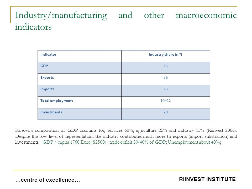 Industry/manufacturing and other macroeconomic indicators IndicatorIndustry share in % GDP15 Exports56 Imports13 Total employment10–12 Investments20 …centre of excellence… RIINVEST INSTITUTE Kosovo's composition of GDP accounts for, services 60%, agriculture 25% and industry 15% (Riinvest 2006).