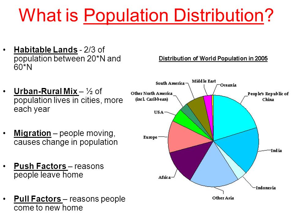 What is Population Distribution.