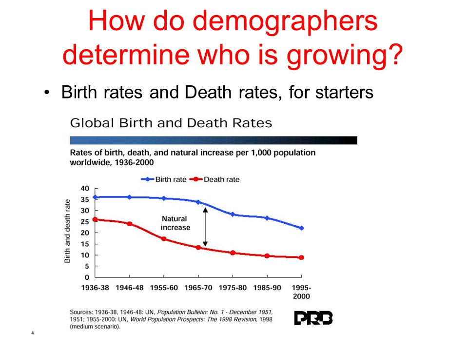 How do demographers determine who is growing Birth rates and Death rates, for starters
