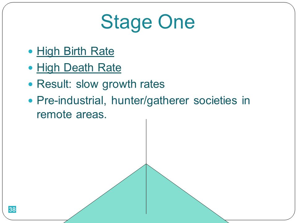 38 Stage One High Birth Rate High Death Rate Result: slow growth rates Pre-industrial, hunter/gatherer societies in remote areas.