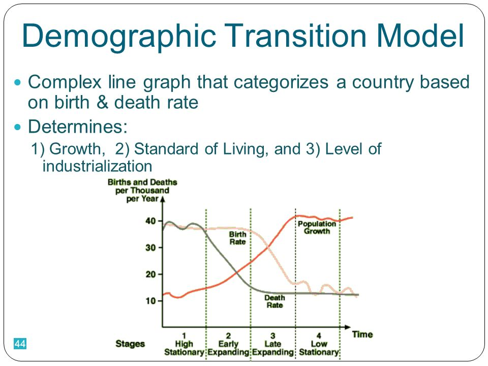44 Demographic Transition Model Complex line graph that categorizes a country based on birth & death rate Determines: 1) Growth, 2) Standard of Living, and 3) Level of industrialization