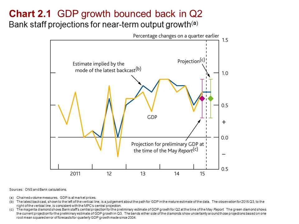 Chart 2.1 GDP growth bounced back in Q2 Bank staff projections for near-term output growth (a) Sources: ONS and Bank calculations.