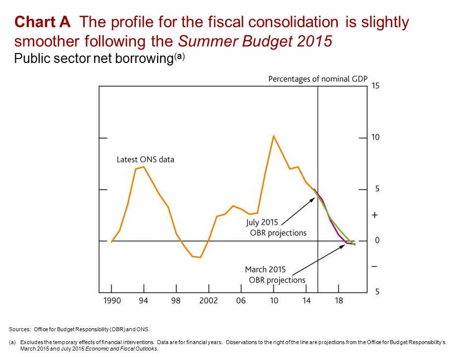 Chart A The profile for the fiscal consolidation is slightly smoother following the Summer Budget 2015 Public sector net borrowing (a) Sources: Office for Budget Responsibility (OBR) and ONS.