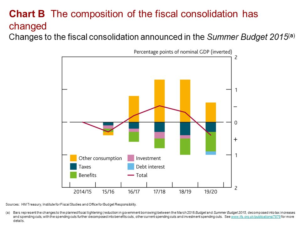 Chart B The composition of the fiscal consolidation has changed Changes to the fiscal consolidation announced in the Summer Budget 2015 (a) Sources: HM Treasury, Institute for Fiscal Studies and Office for Budget Responsibility.
